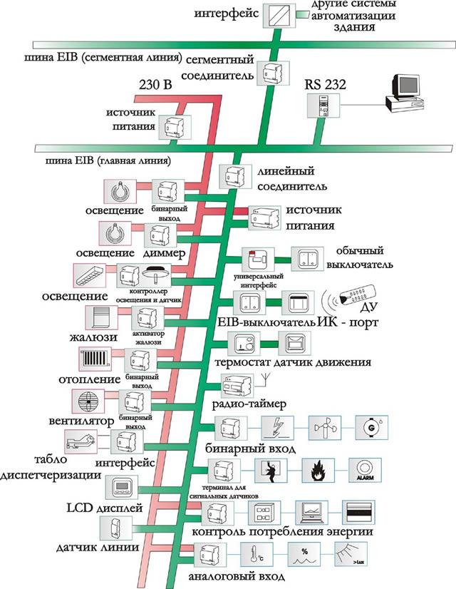 Топология шины EIB для умных